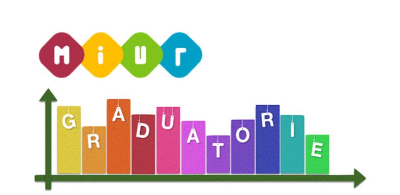 Graduatoria docenti religione cattolica